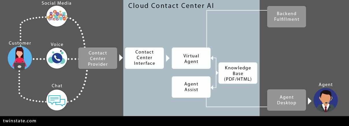 Cloud Contact Center AI Diagram